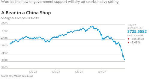 Lại hoảng loạn Trung Quốc, chứng khoán rớt 8,5%