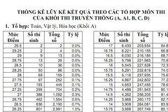 Thống kê điểm thí sinh theo khối thi A,A1,B,C,D