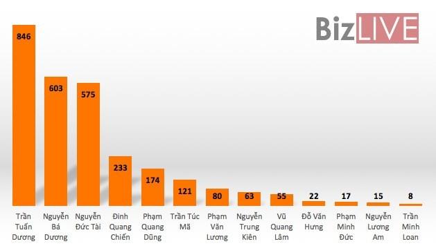 Những đại gia Nam Định trong top người giàu nhất Việt Nam - ảnh 2